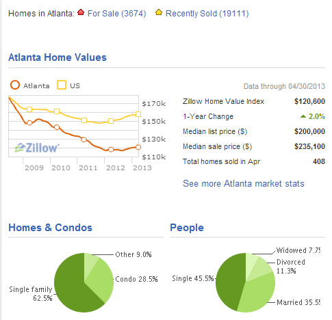 Atlanta Home Values