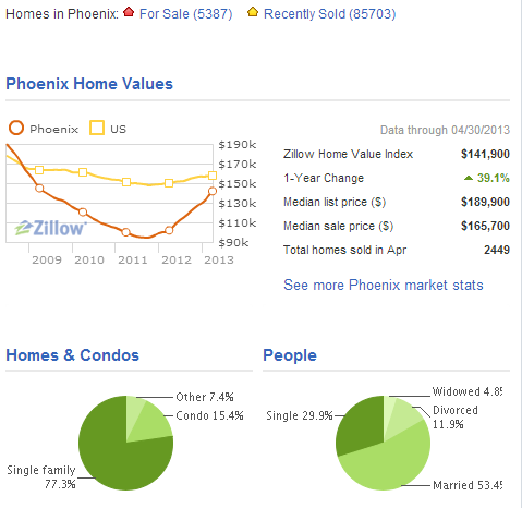 Phoenix Home Values